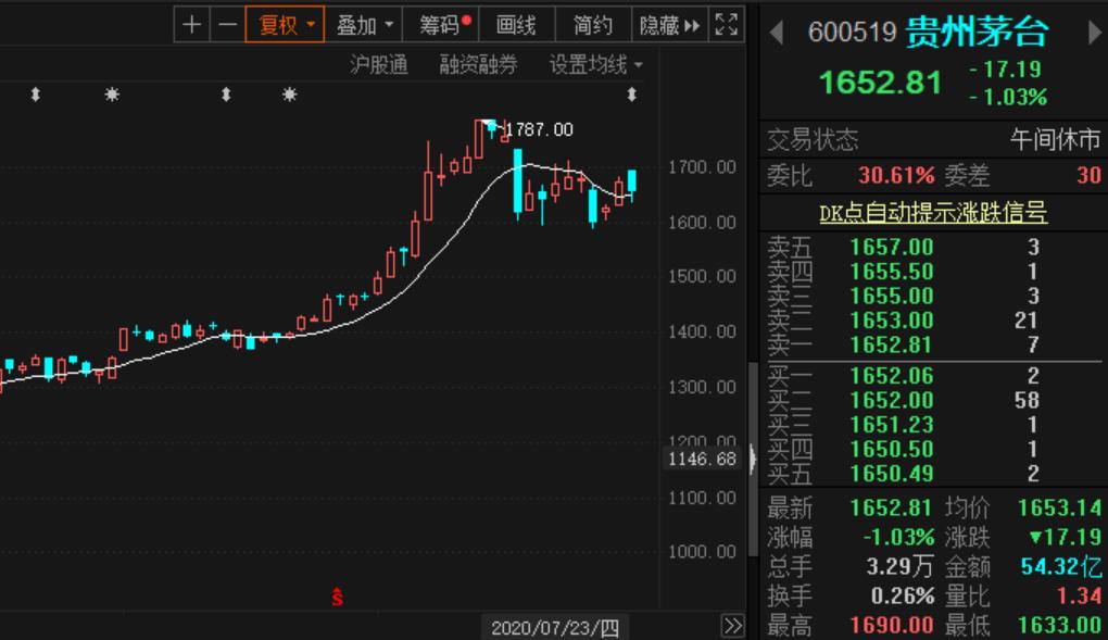 新目标价:2109元!贵州茅台股价再次被调高,券商机构都看到了这个大亮点
