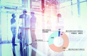 7月逾30家A股公司择新主 地方国资成大买家