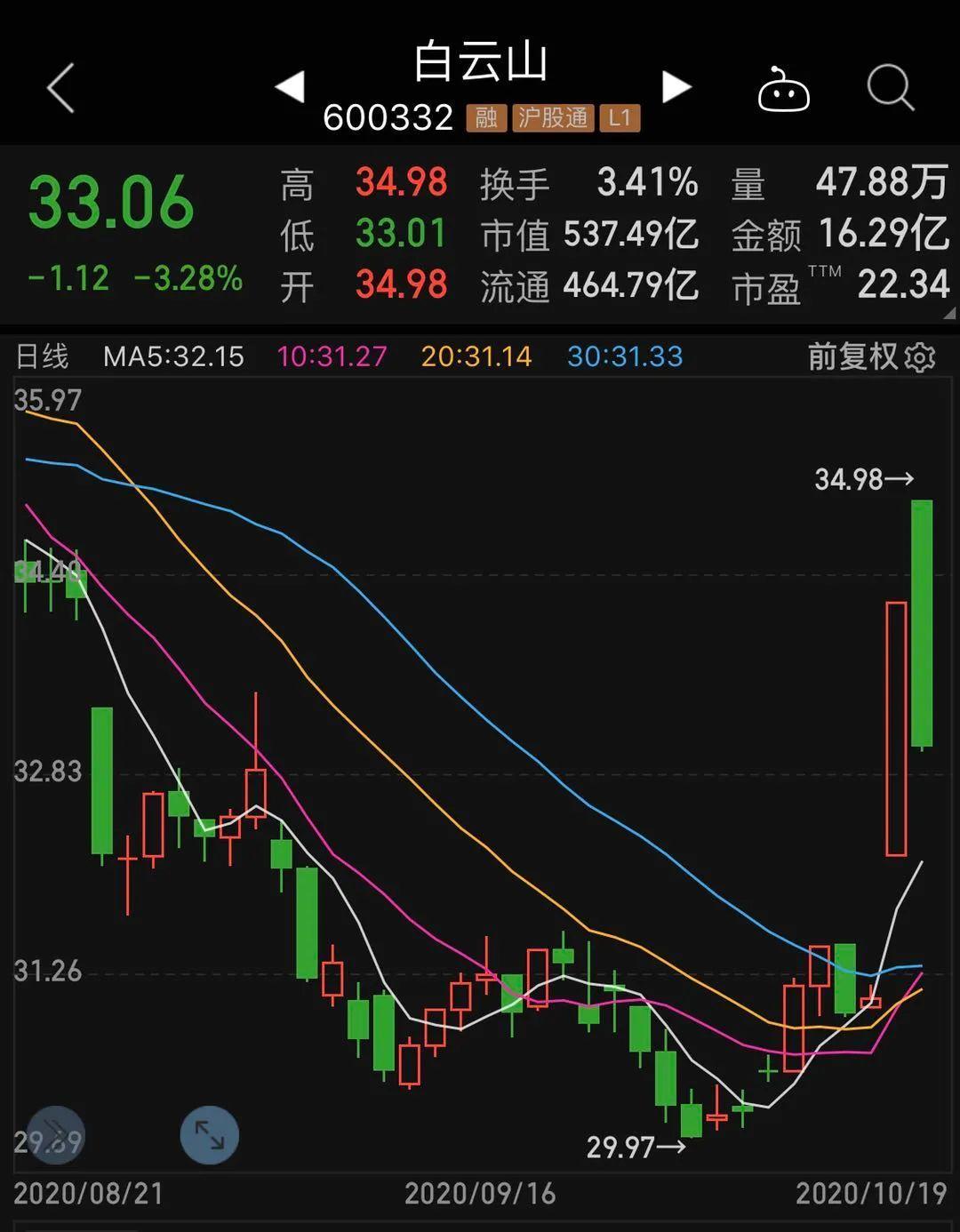 市值飙涨100亿后,白云山发澄清公告,板蓝根概念股今日熄火