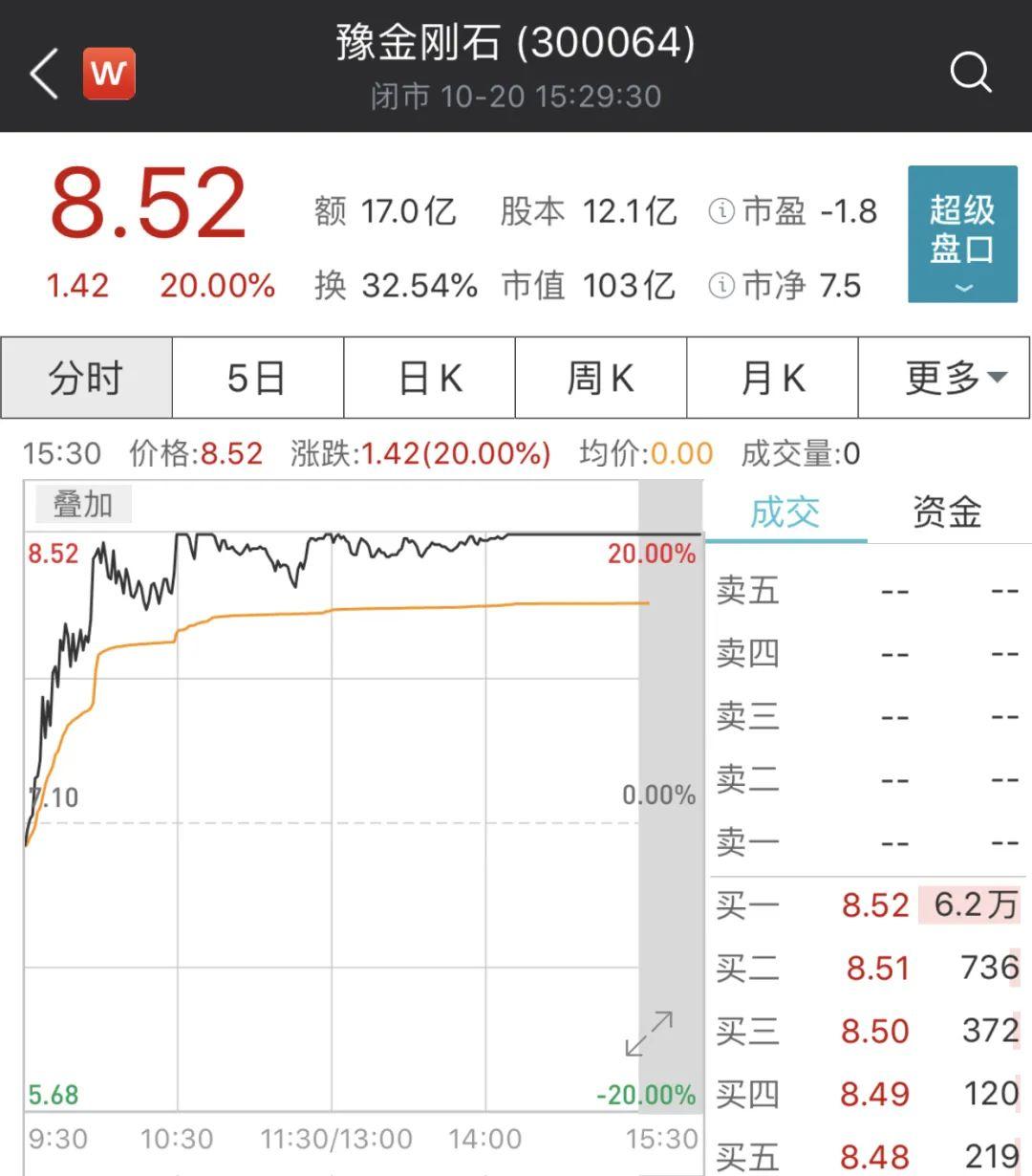 """近9个交易日股价翻倍,这只大妖股""""卷土重来"""""""