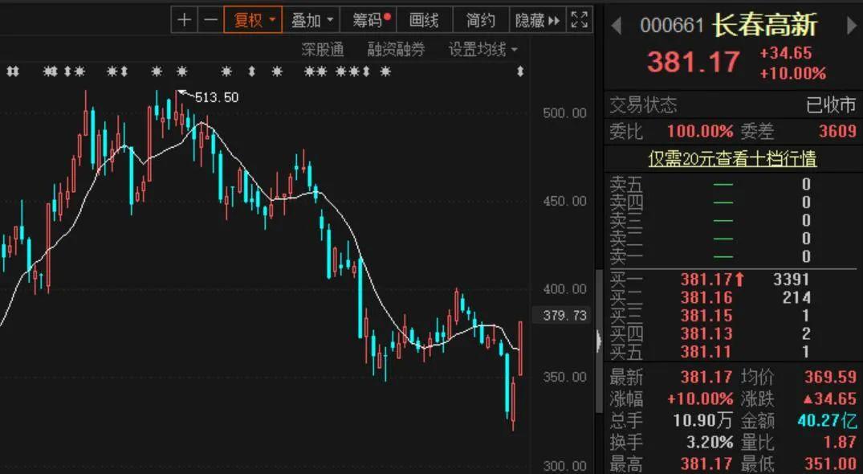 """大逆转!""""东北茅台""""两天暴涨近16%,大资金今日疯狂扫货5.5亿元;公司刚刚回应了这些关键信息……"""